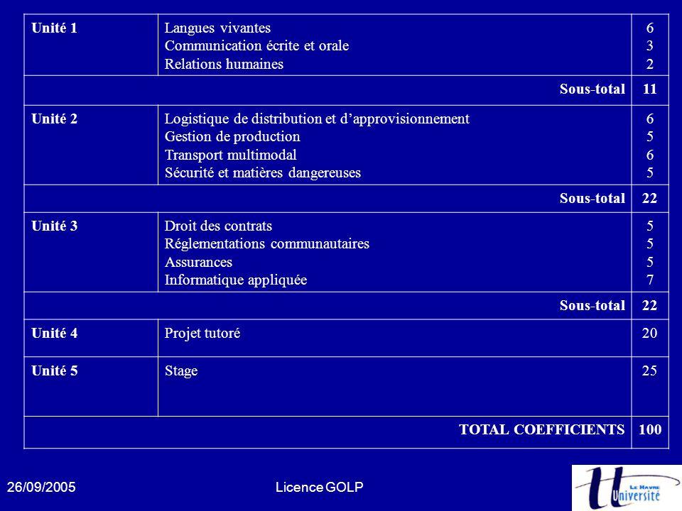 Communication écrite et orale Relations humaines 6 3 2 Sous-total 11