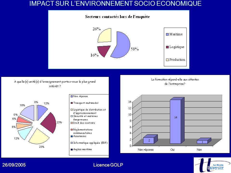 IMPACT SUR L'ENVIRONNEMENT SOCIO ECONOMIQUE