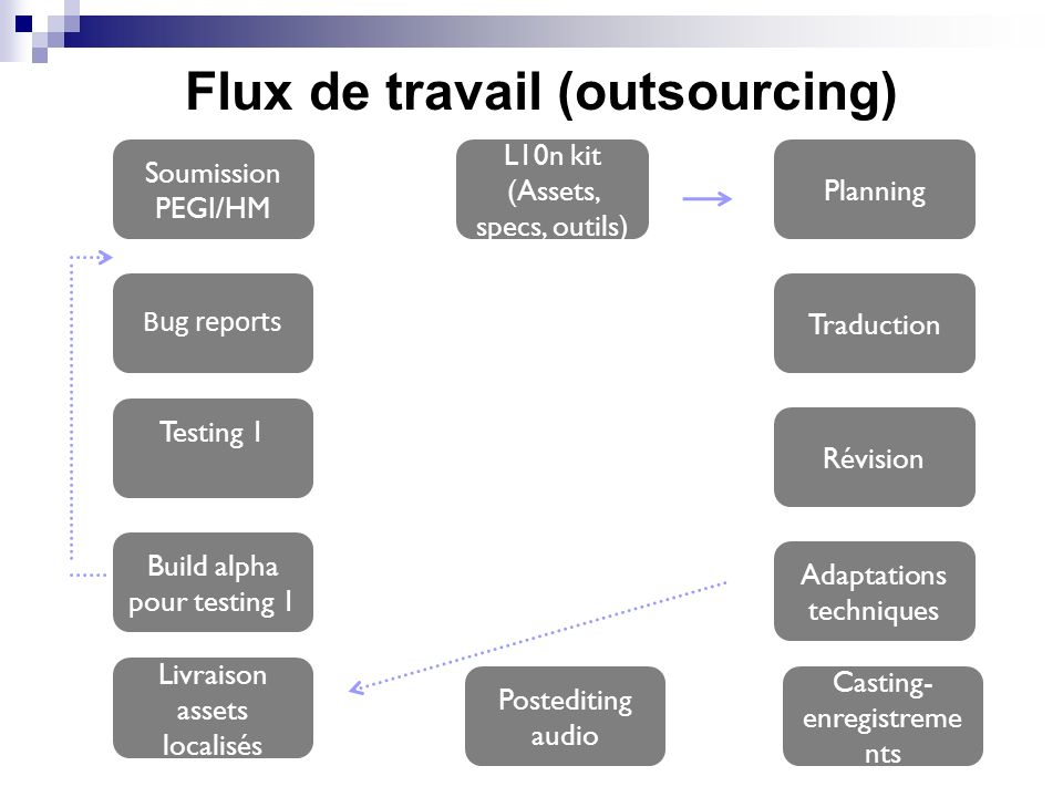 Flux de travail (outsourcing)