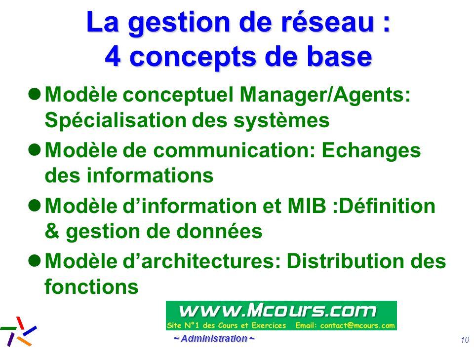 La gestion de réseau : 4 concepts de base