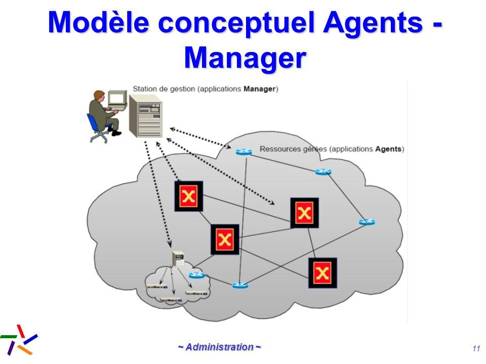 Modèle conceptuel Agents - Manager