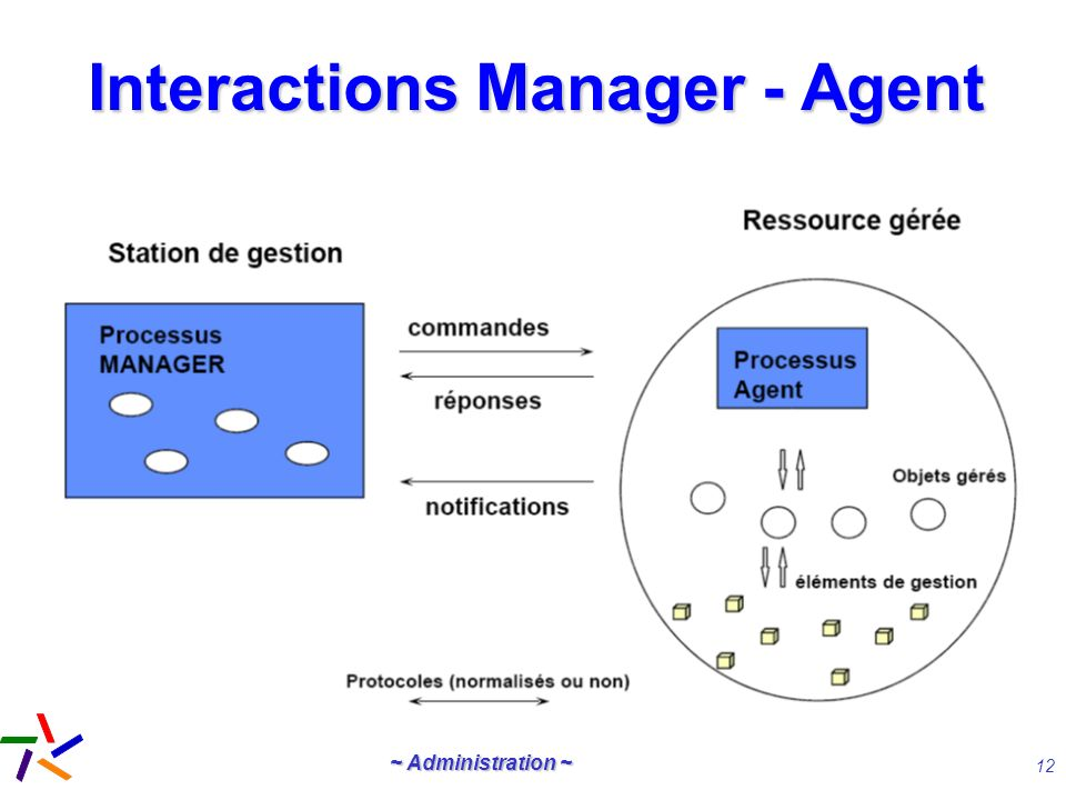 Interactions Manager - Agent