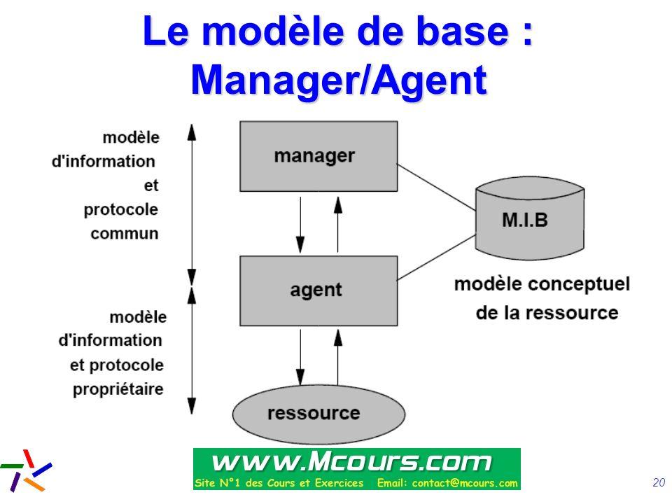 Le modèle de base : Manager/Agent