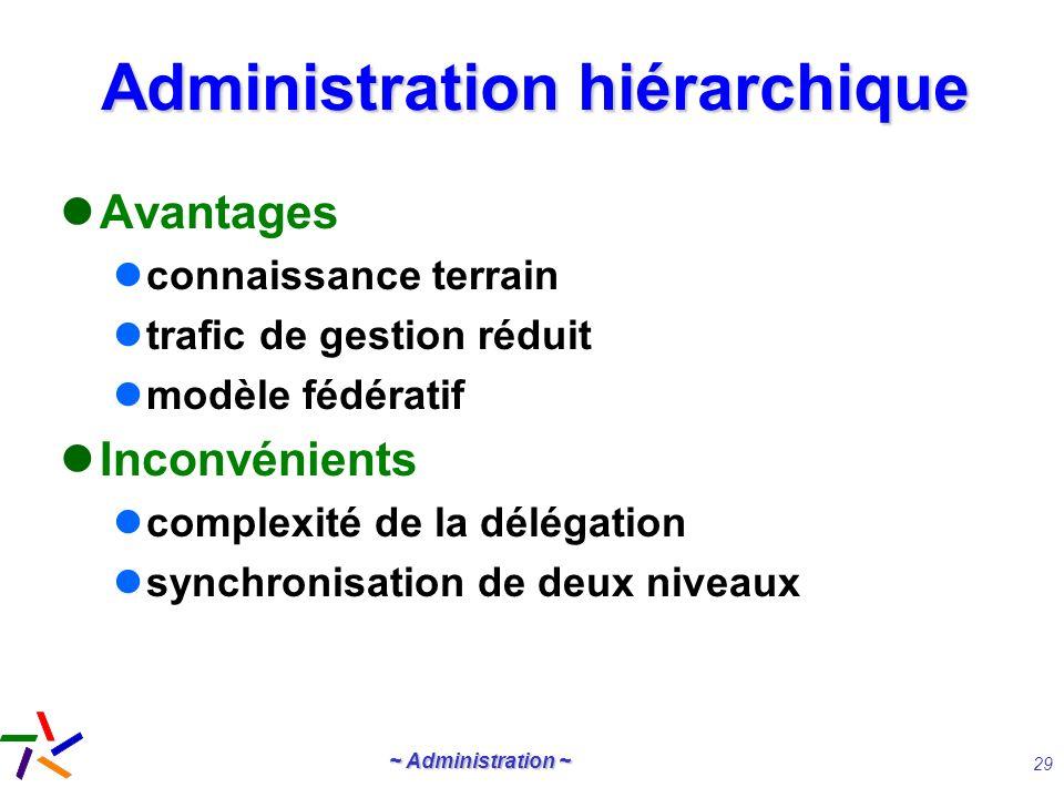 Administration hiérarchique