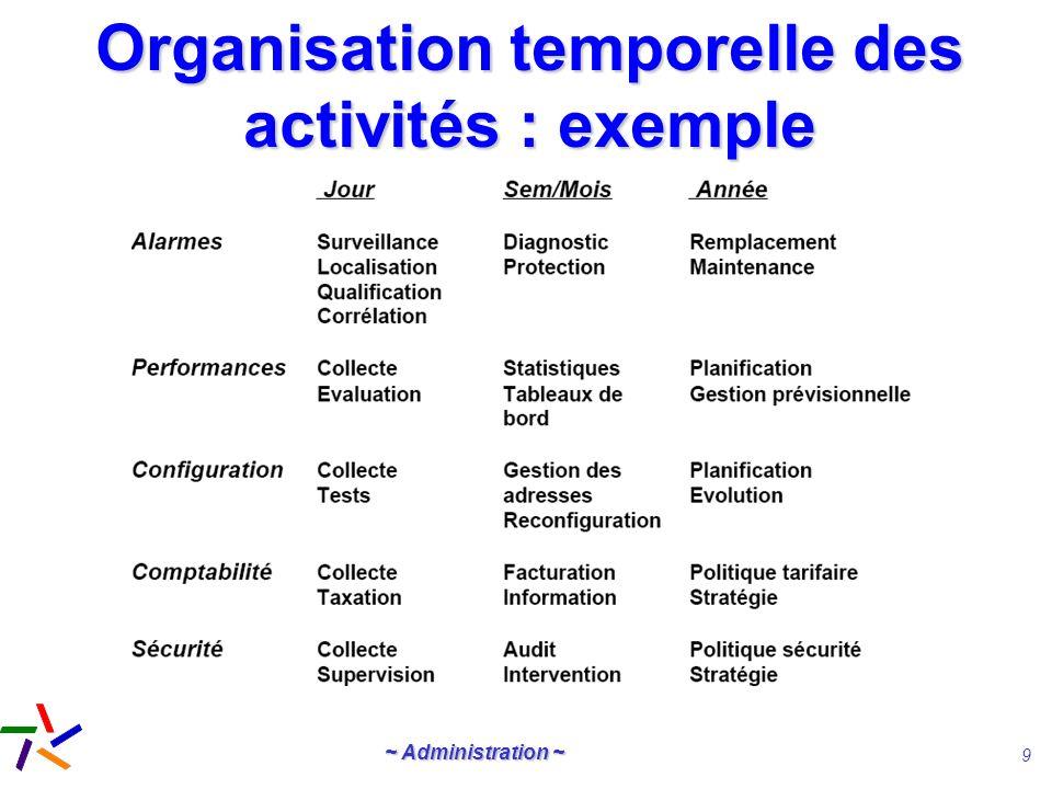 Organisation temporelle des activités : exemple