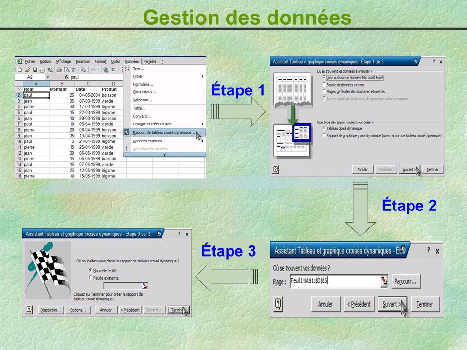 Gestion des données Étape 1 Étape 3 Étape 2