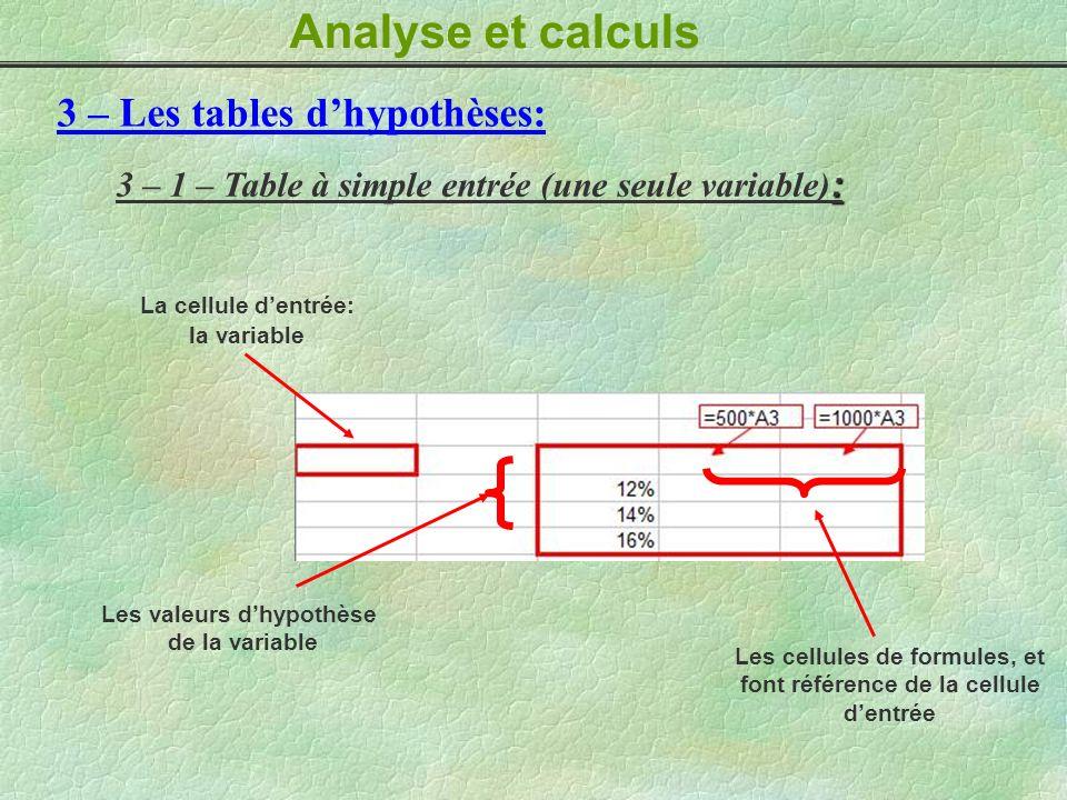 Les cellules de formules, et font référence de la cellule d'entrée