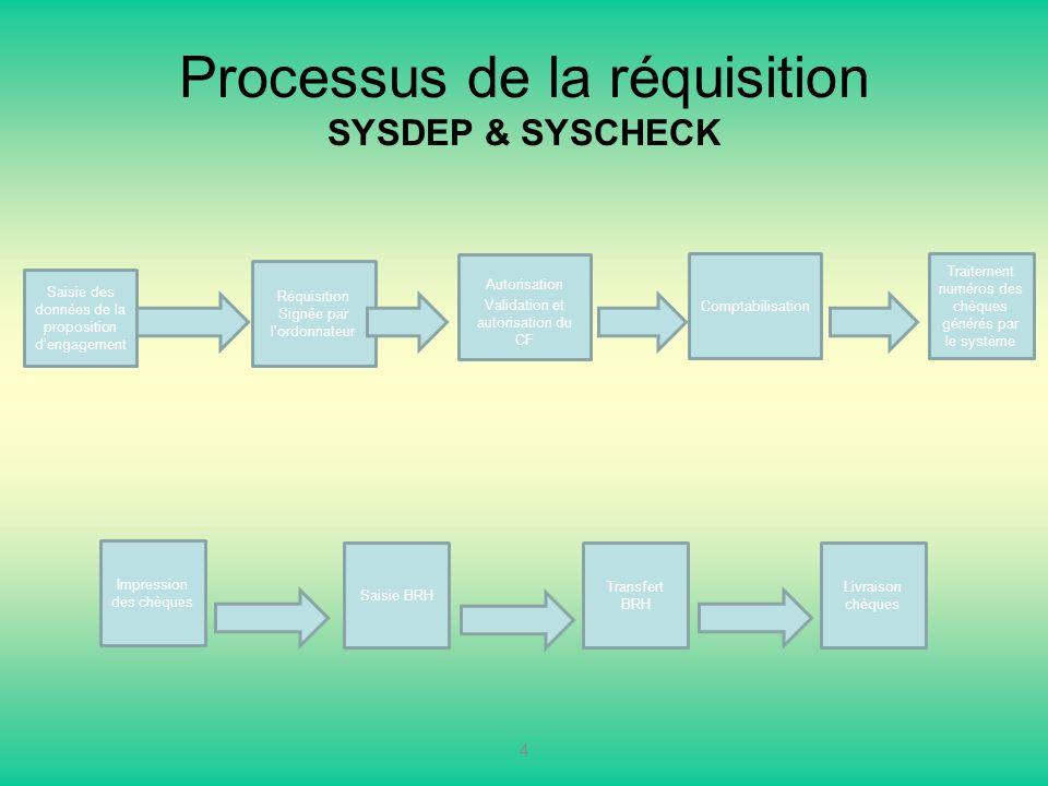 Processus de la réquisition SYSDEP & SYSCHECK