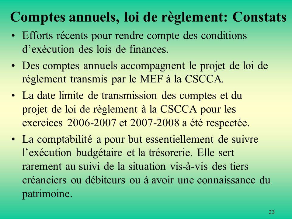 Comptes annuels, loi de règlement: Constats