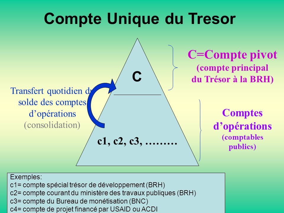 Compte Unique du Tresor C=Compte pivot (compte principal