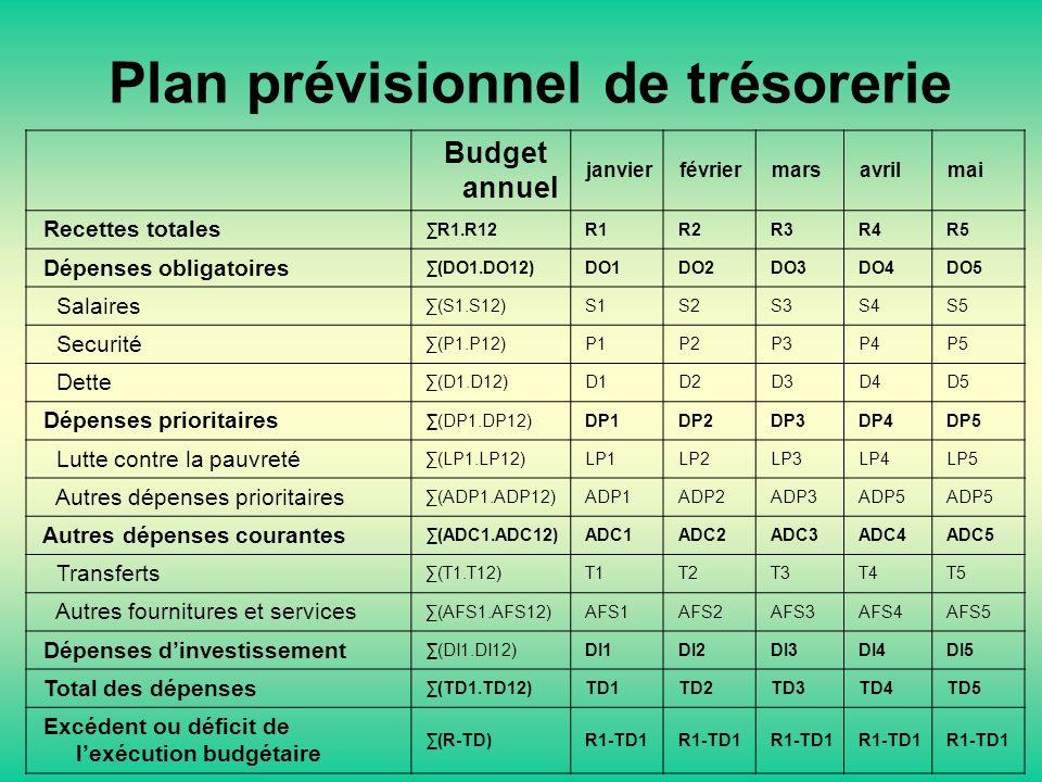 Plan prévisionnel de trésorerie