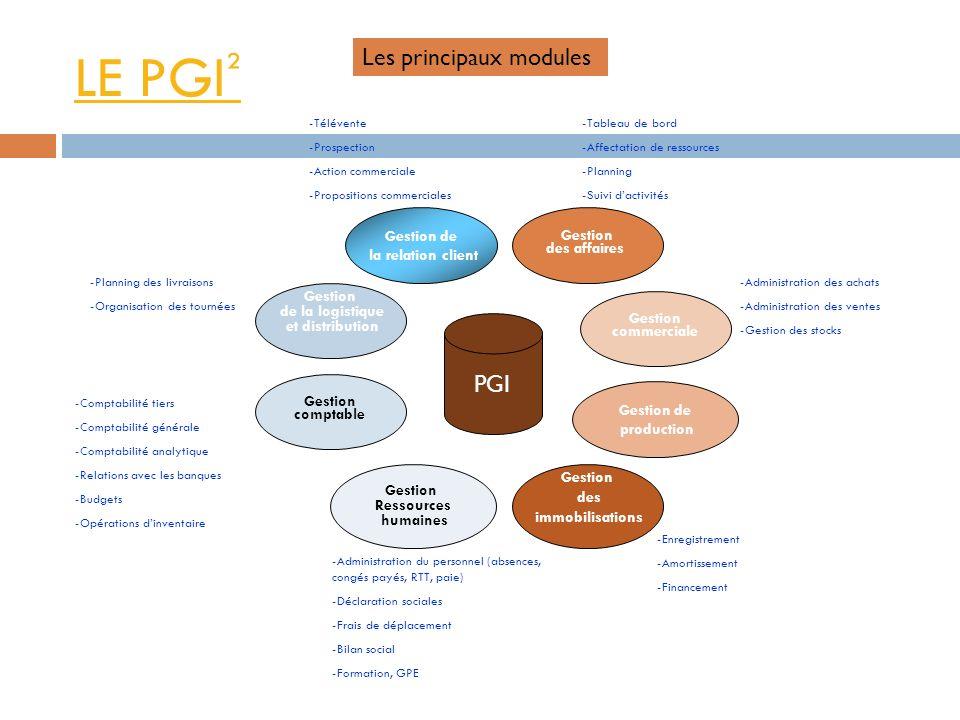 LE PGI² Les principaux modules PGI Gestion de Gestion