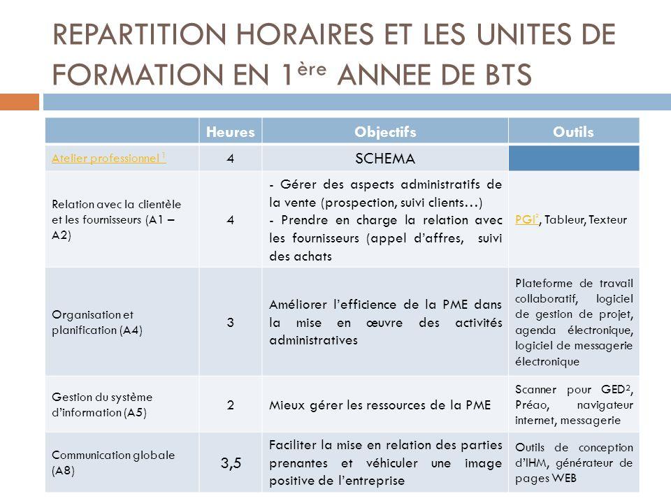 REPARTITION HORAIRES ET LES UNITES DE FORMATION EN 1ère ANNEE DE BTS