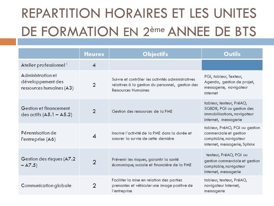 REPARTITION HORAIRES ET LES UNITES DE FORMATION EN 2ème ANNEE DE BTS