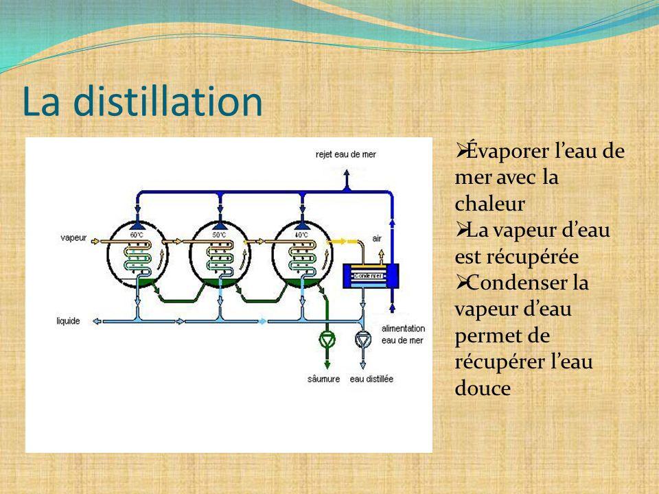 La distillation Évaporer l'eau de mer avec la chaleur