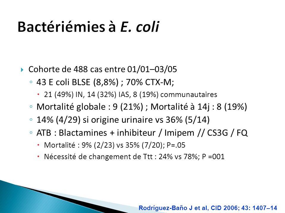 Bactériémies à E. coli 43 E coli BLSE (8,8%) ; 70% CTX-M;