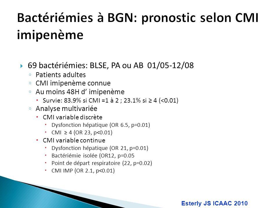 Bactériémies à BGN: pronostic selon CMI imipenème