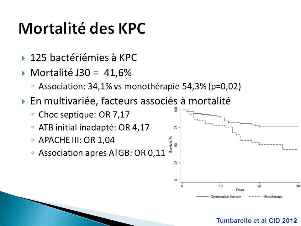 Mortalité des KPC 125 bactériémies à KPC Mortalité J30 = 41,6%