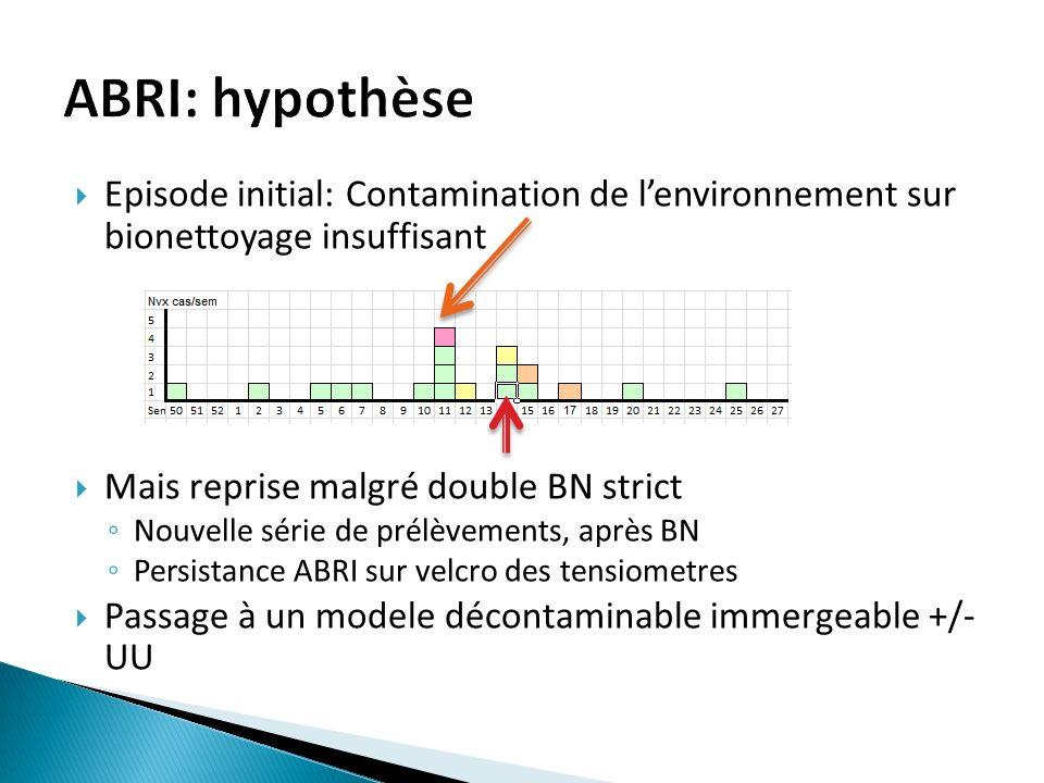 ABRI: hypothèse Episode initial: Contamination de l'environnement sur bionettoyage insuffisant. Mais reprise malgré double BN strict.