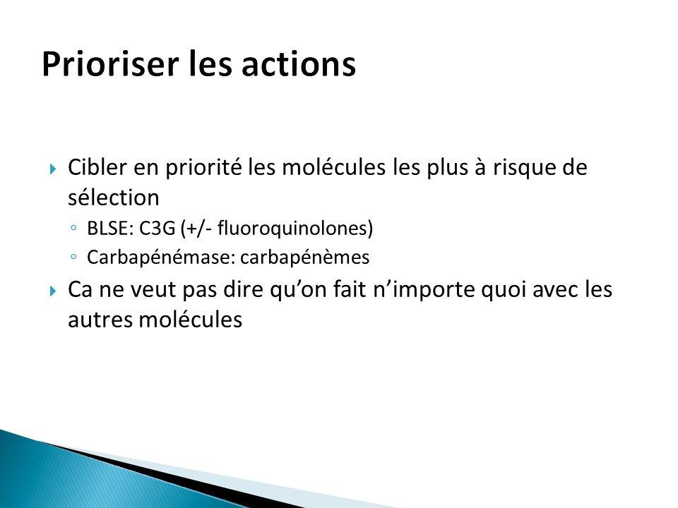 Prioriser les actions Cibler en priorité les molécules les plus à risque de sélection. BLSE: C3G (+/- fluoroquinolones)