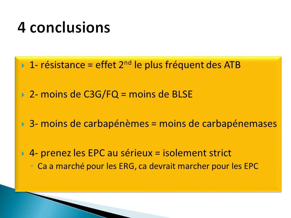4 conclusions 1- résistance = effet 2nd le plus fréquent des ATB