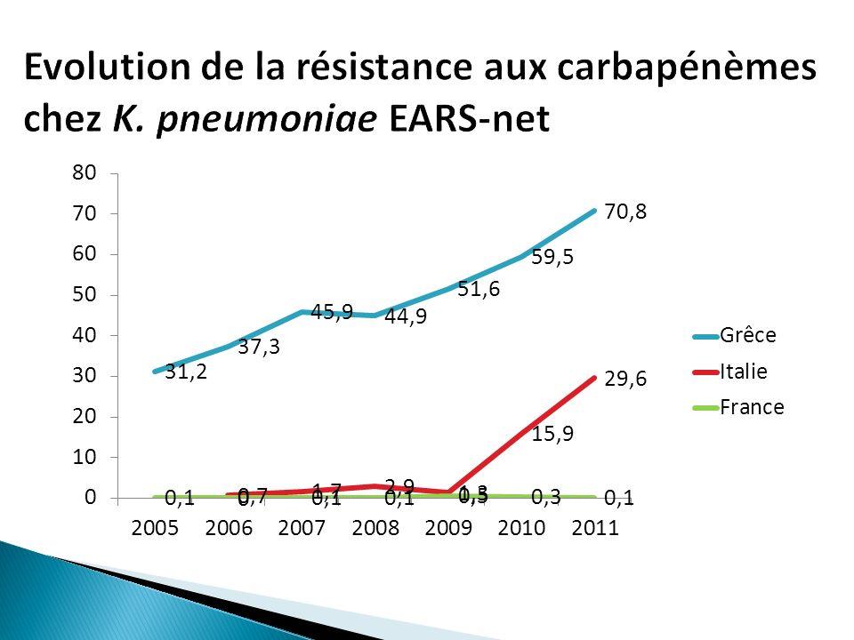Evolution de la résistance aux carbapénèmes chez K. pneumoniae EARS-net