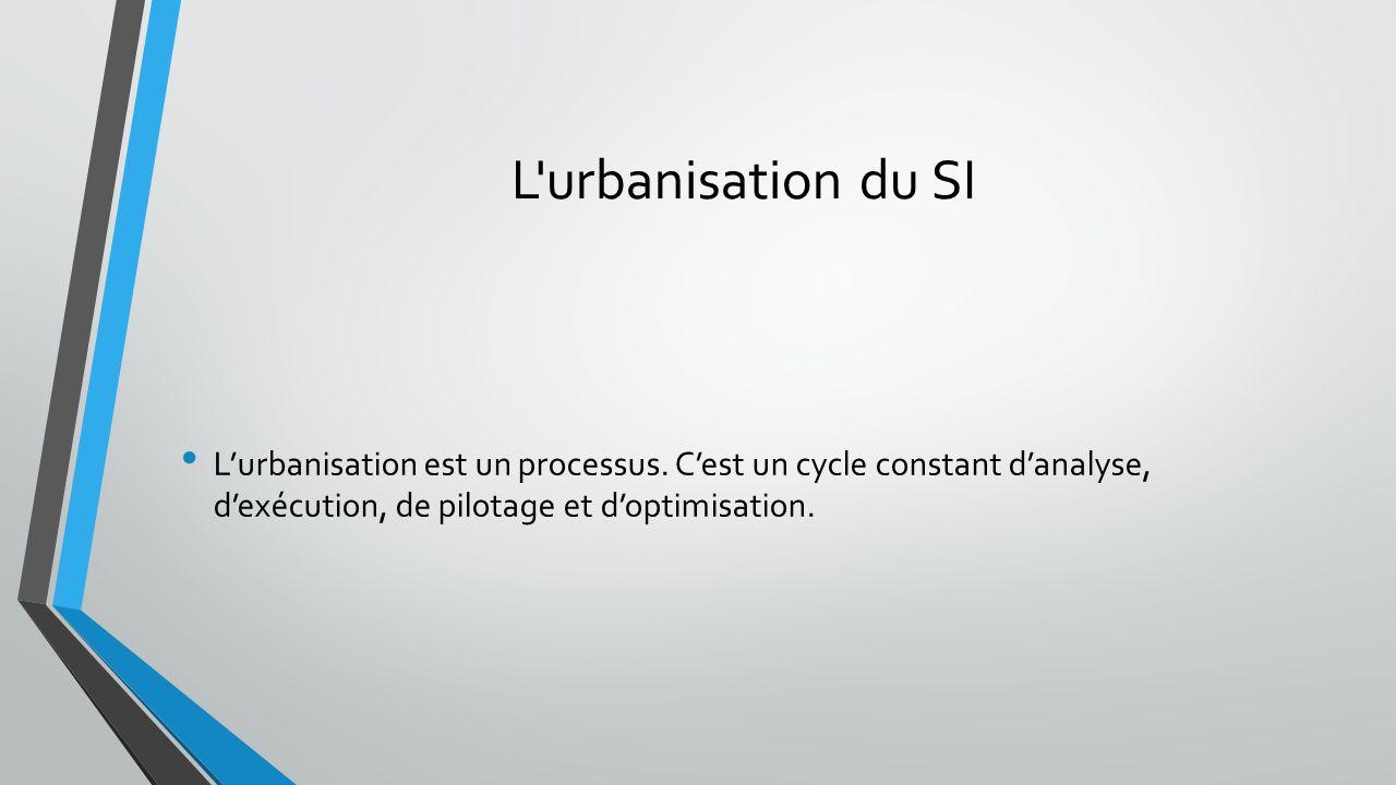 L urbanisation du SI L'urbanisation est un processus.