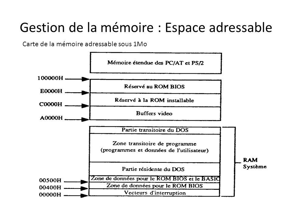 Gestion de la mémoire : Espace adressable