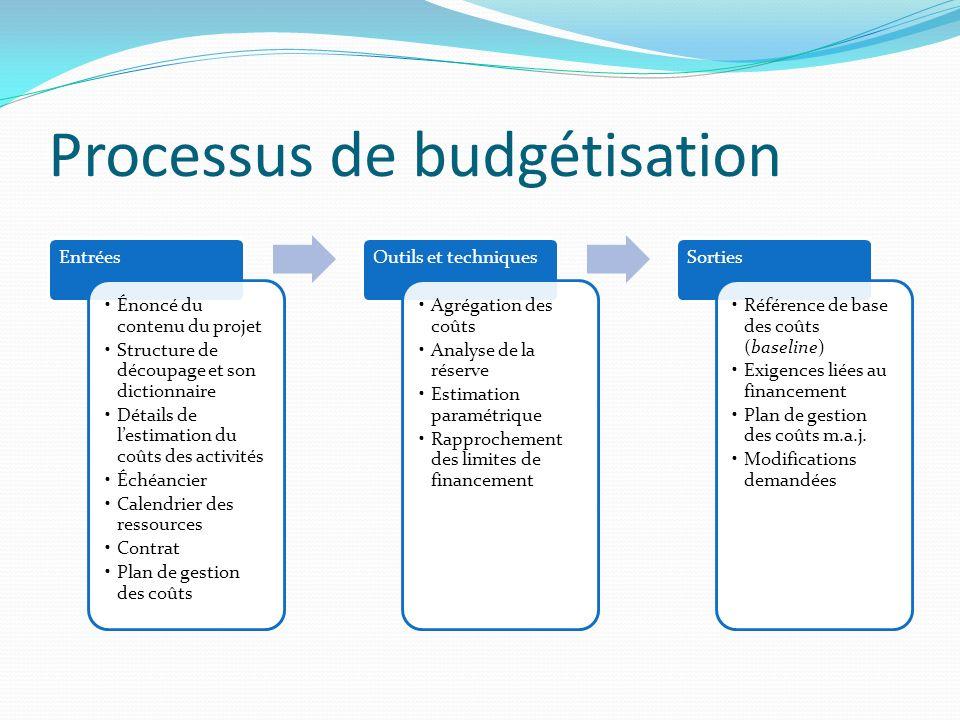 Processus de budgétisation
