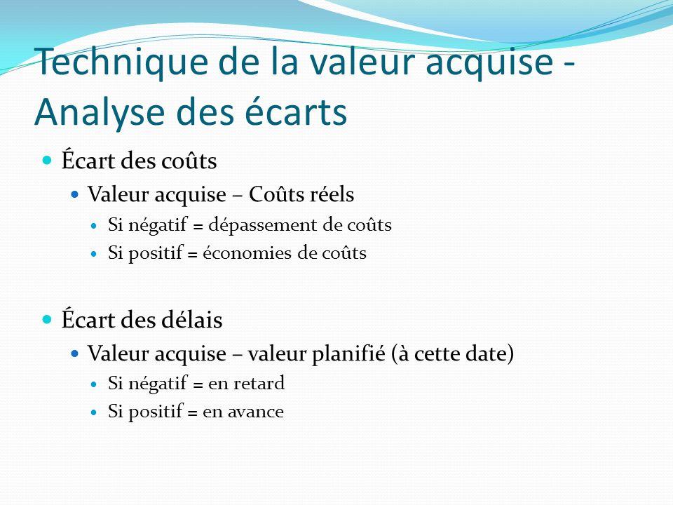Technique de la valeur acquise - Analyse des écarts