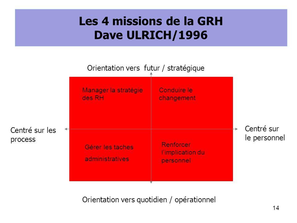 Les 4 missions de la GRH Dave ULRICH/1996