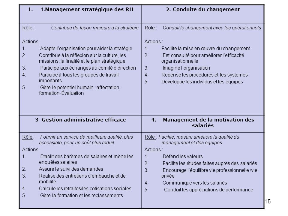 Vision de la FRH : Description des attributions RH en 4 domaines.
