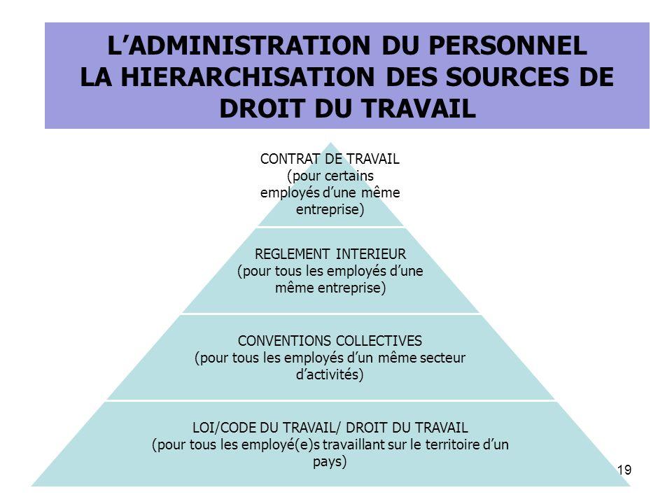 LES TEXTES DE LOI L'ADMINISTRATION DU PERSONNEL