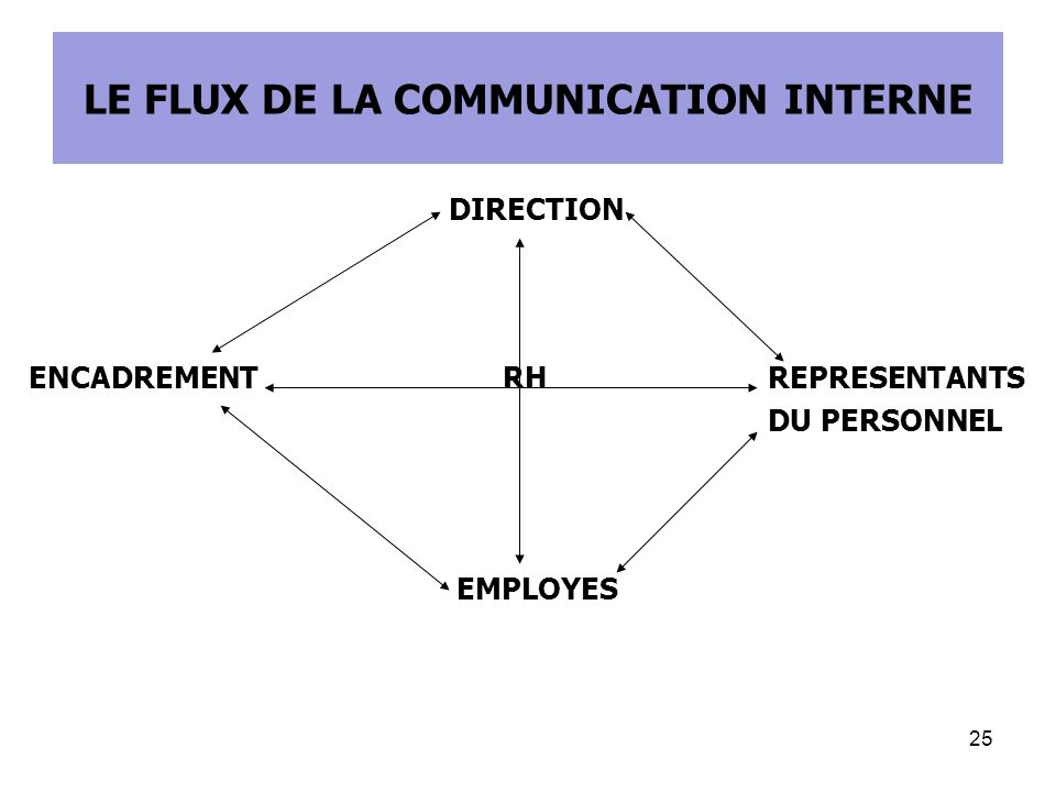 LE FLUX DE LA COMMUNICATION INTERNE