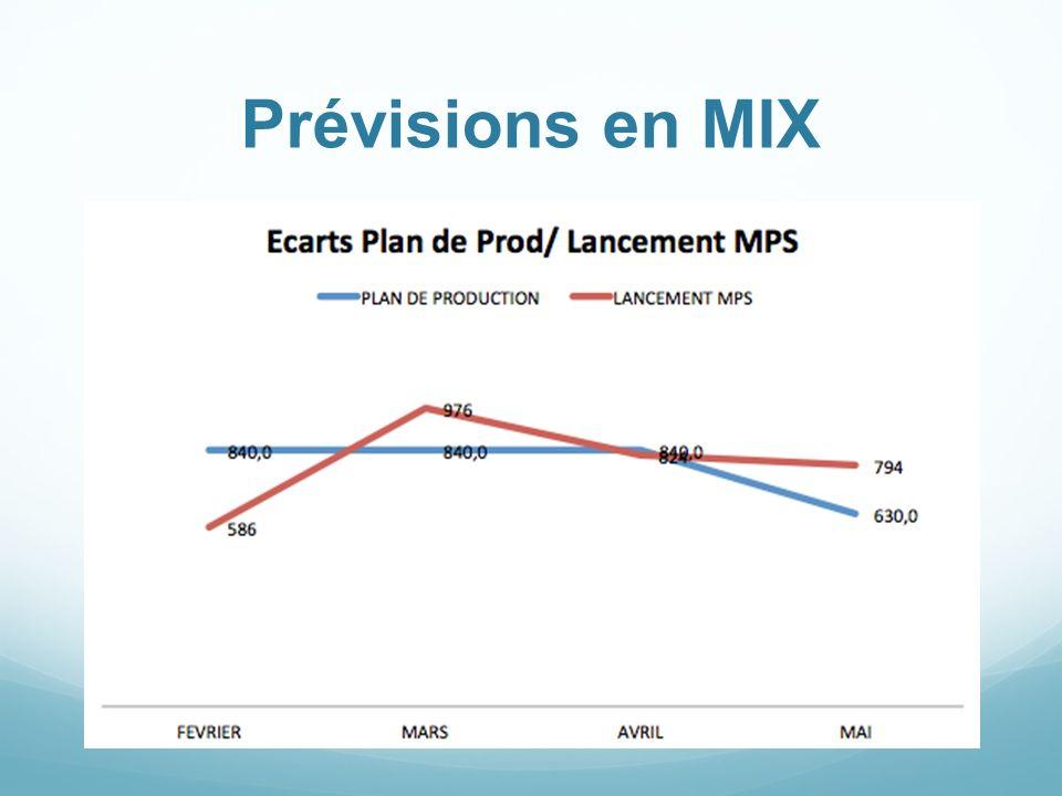 Prévisions en MIX A l'aide du mix on peut definir les previsions de production.