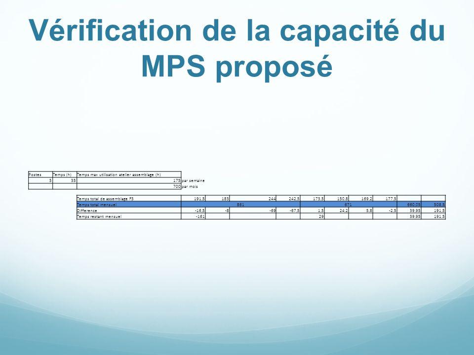 Vérification de la capacité du MPS proposé