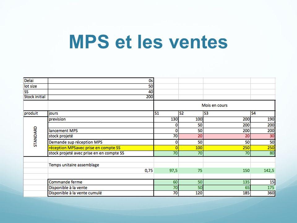 MPS et les ventes Le disponible à la vente = différence le MPS et commandes réelles.