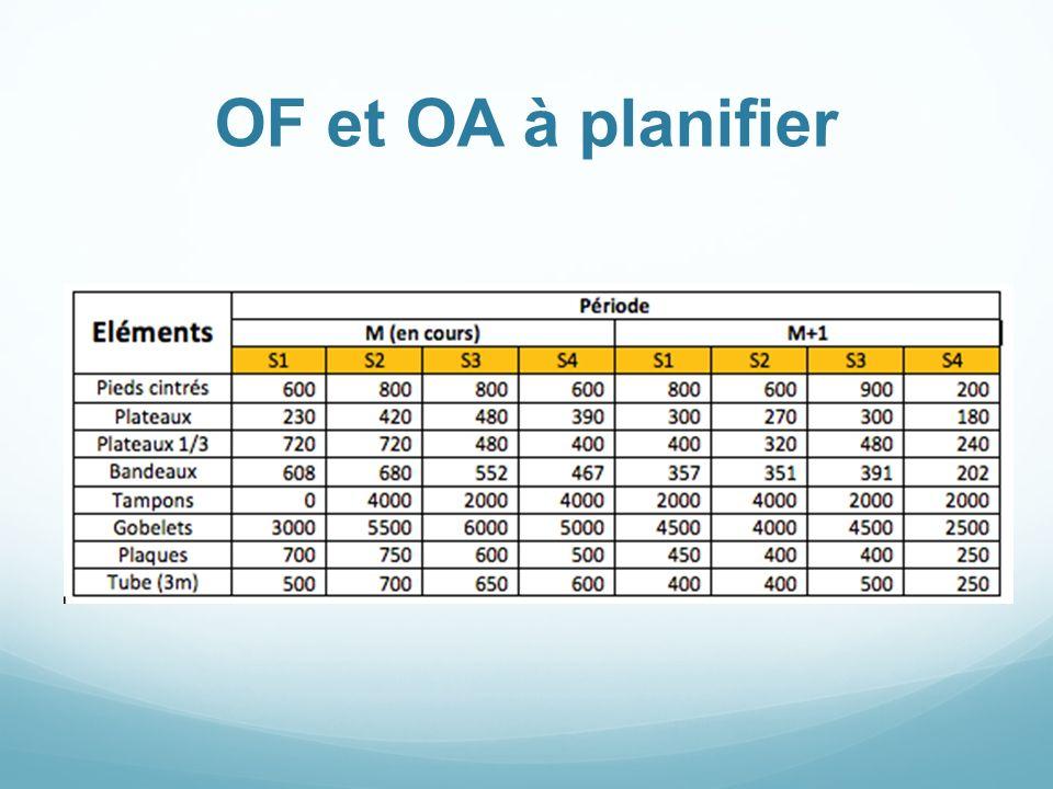 OF et OA à planifier