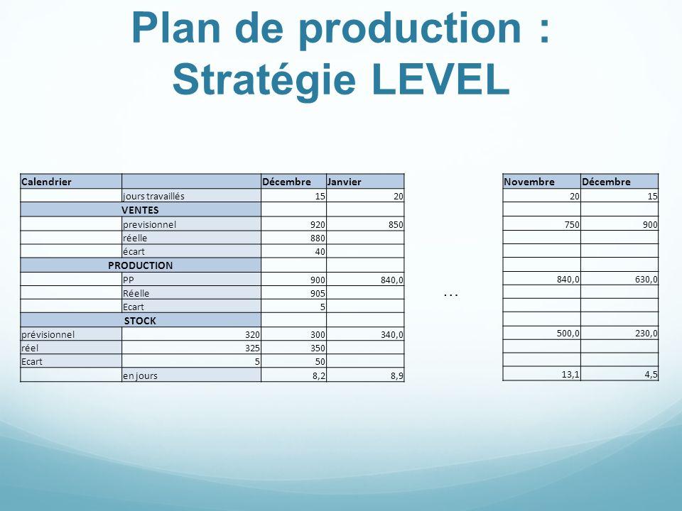 Plan de production : Stratégie LEVEL