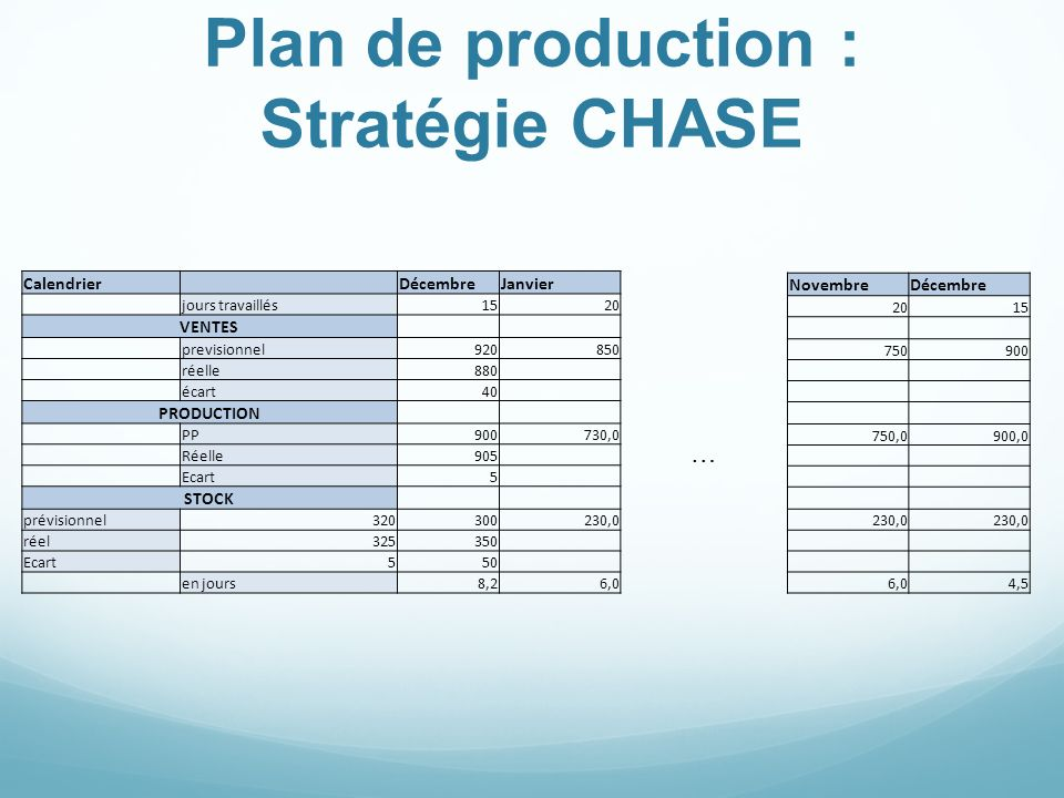 Plan de production : Stratégie CHASE
