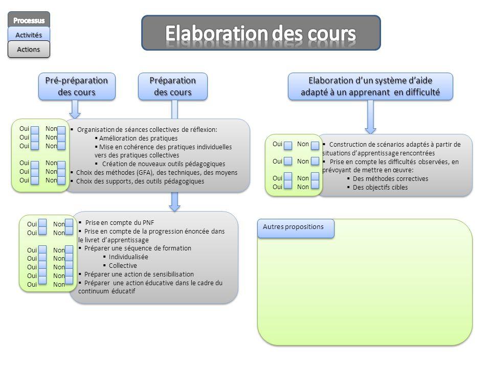 Elaboration d'un système d'aide adapté à un apprenant en difficulté