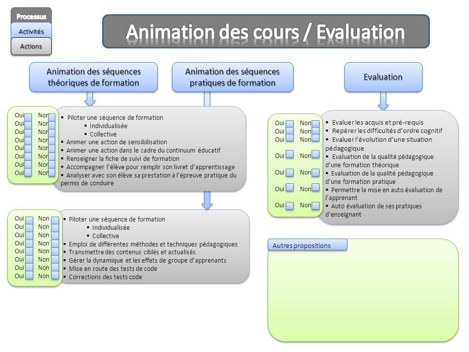 Animation des cours / Evaluation