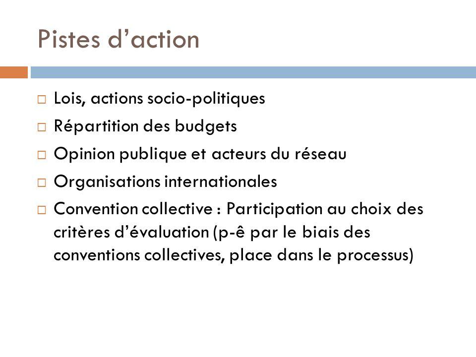 Pistes d'action Lois, actions socio-politiques Répartition des budgets