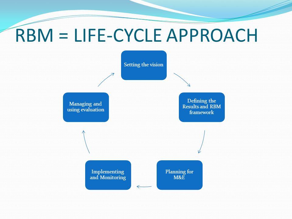 RBM = LIFE-CYCLE APPROACH