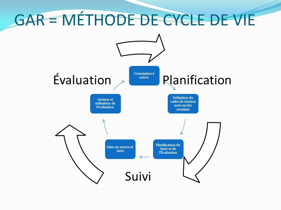 GAR = MÉTHODE DE CYCLE DE VIE