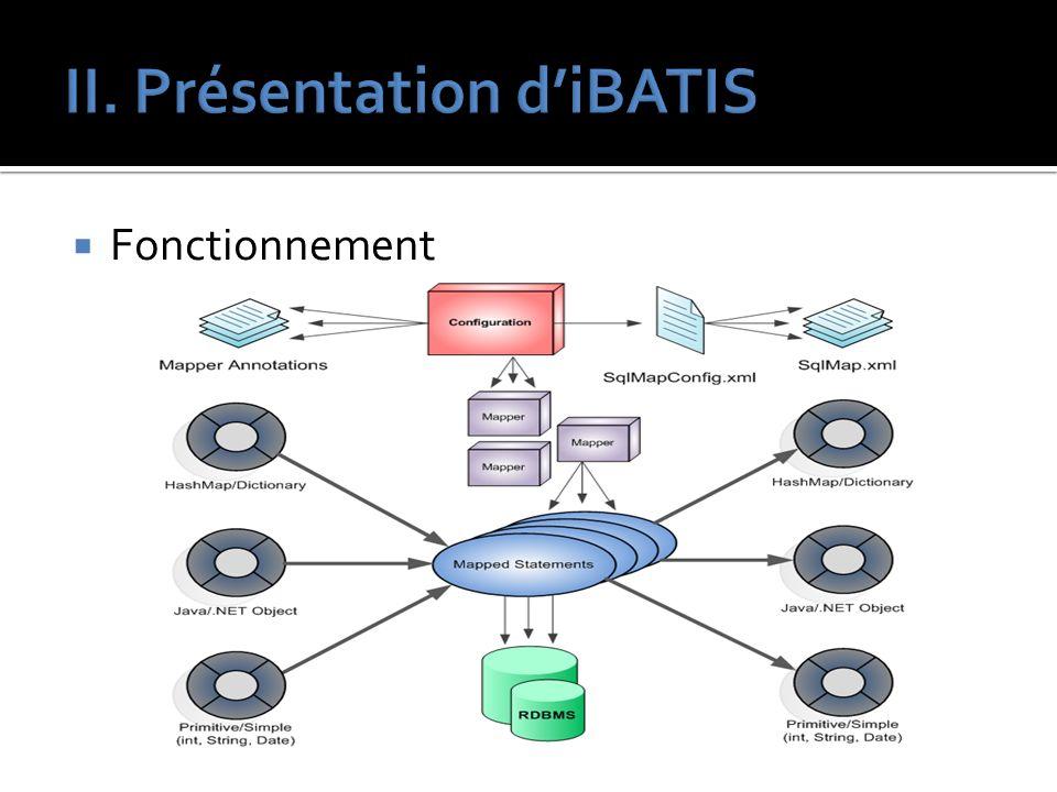 II. Présentation d'iBATIS