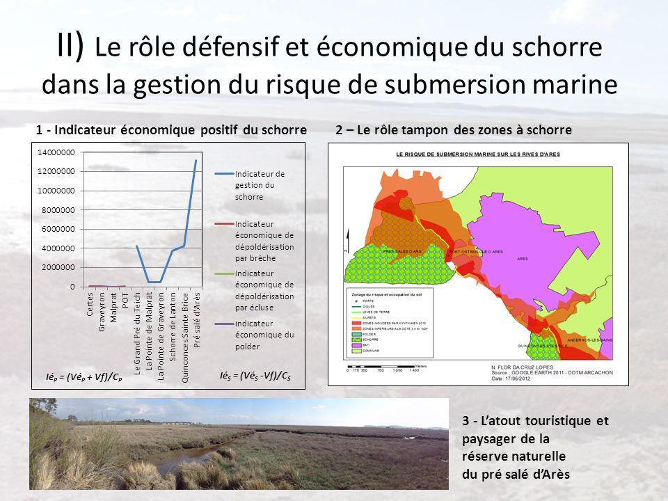 II) Le rôle défensif et économique du schorre dans la gestion du risque de submersion marine