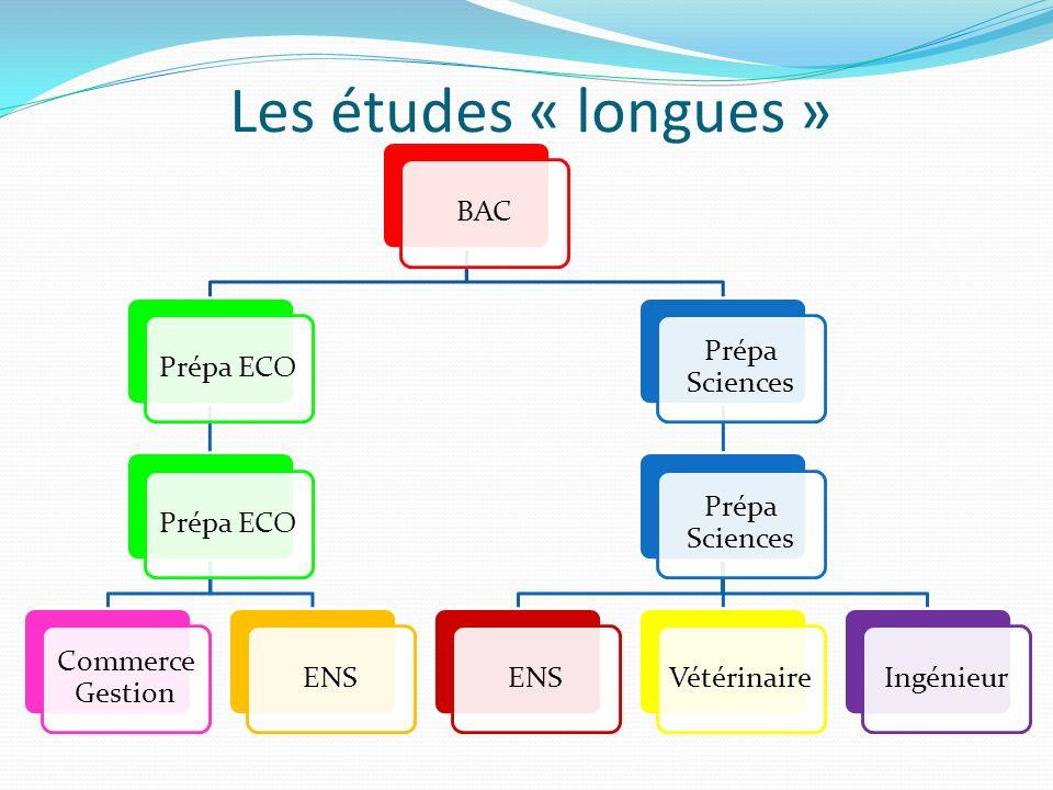 Les études « longues » BAC Prépa ECO Commerce Gestion ENS
