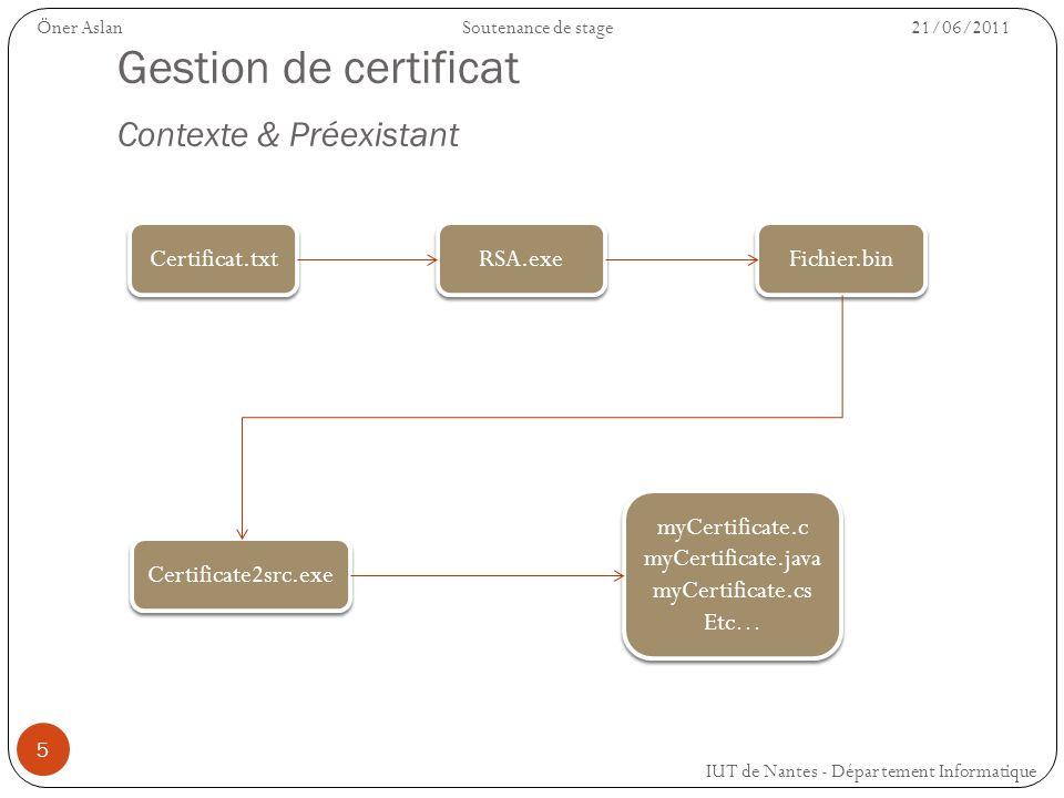 Gestion de certificat Contexte & Préexistant