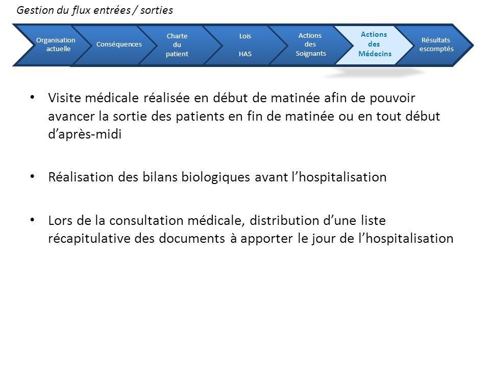 Réalisation des bilans biologiques avant l'hospitalisation